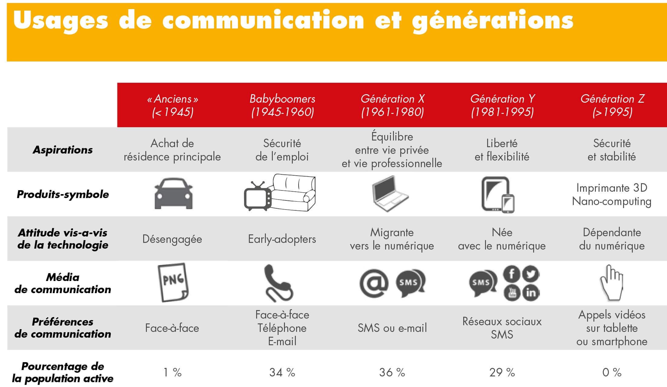 Usage de la Communication et Génération population