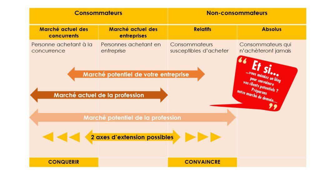 Consommateurs et non consommateurs